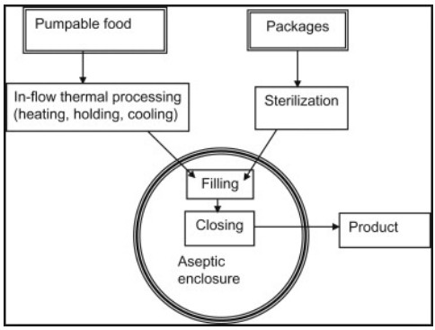 Aseptic Workflow